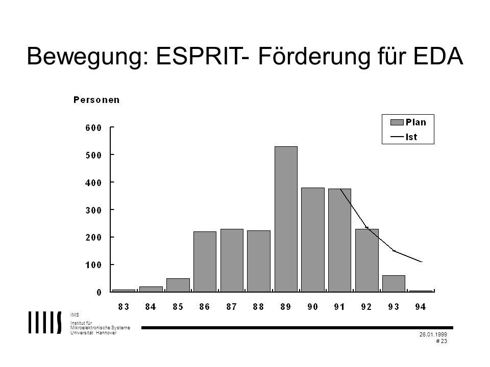 IMS Institut für Mikroelektronische Systeme Universität Hannover 26.01.1999 # 23 Bewegung: ESPRIT- Förderung für EDA