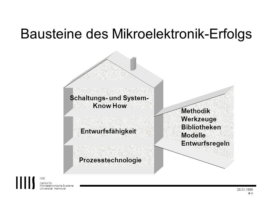 IMS Institut für Mikroelektronische Systeme Universität Hannover 26.01.1999 # 4 Bausteine des Mikroelektronik-Erfolgs Know How Entwurfsfähigkeit Metho