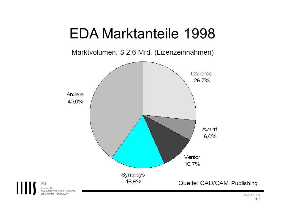 IMS Institut für Mikroelektronische Systeme Universität Hannover 26.01.1999 # 7 EDA Marktanteile 1998 Quelle: CAD/CAM Publishing Marktvolumen: $ 2,6 M