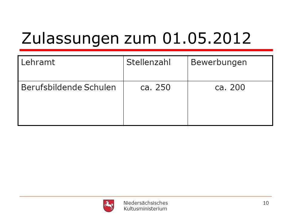 Niedersächsisches Kultusministerium 10 Zulassungen zum 01.05.2012 LehramtStellenzahlBewerbungen Berufsbildende Schulenca. 250ca. 200
