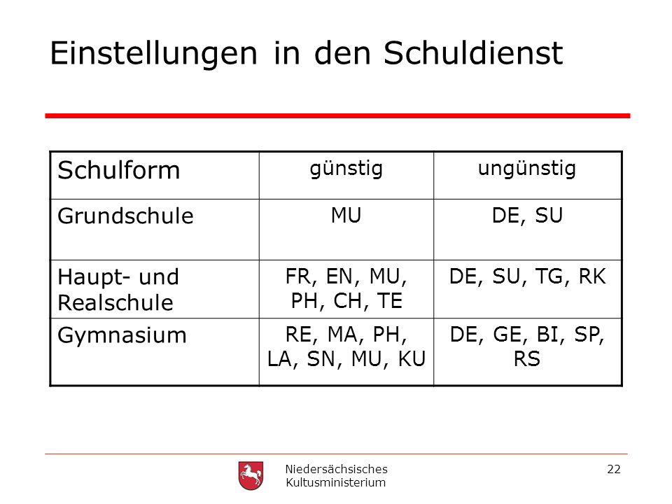 Niedersächsisches Kultusministerium 22 Einstellungen in den Schuldienst Schulform günstigungünstig Grundschule MUDE, SU Haupt- und Realschule FR, EN,
