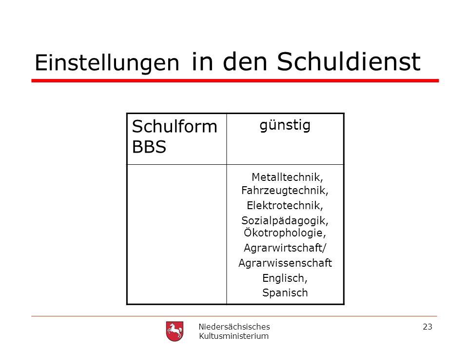 Niedersächsisches Kultusministerium 23 Einstellungen in den Schuldienst Schulform BBS günstig Metalltechnik, Fahrzeugtechnik, Elektrotechnik, Sozialpä
