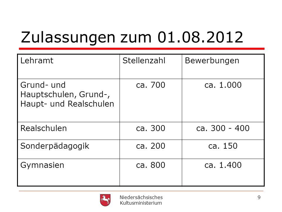 9 Zulassungen zum 01.08.2012 LehramtStellenzahlBewerbungen Grund- und Hauptschulen, Grund-, Haupt- und Realschulen ca. 700ca. 1.000 Realschulenca. 300