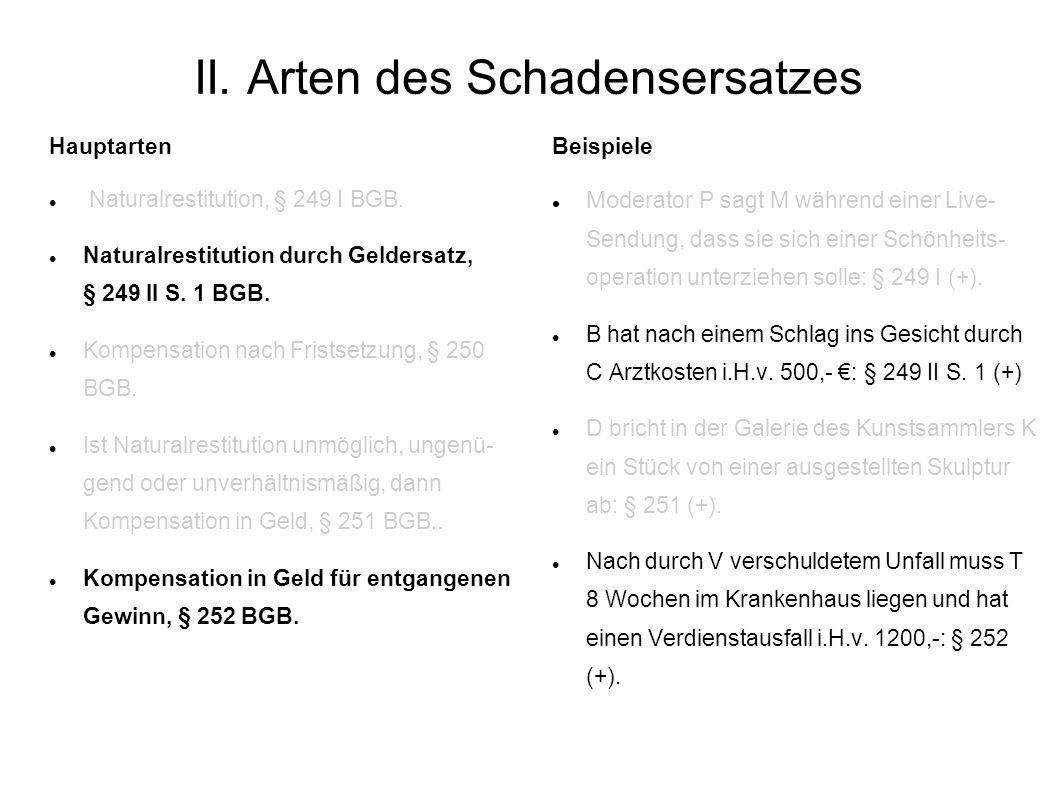 II. Arten des Schadensersatzes Hauptarten Naturalrestitution, § 249 I BGB. Naturalrestitution durch Geldersatz, § 249 II S. 1 BGB. Kompensation nach F