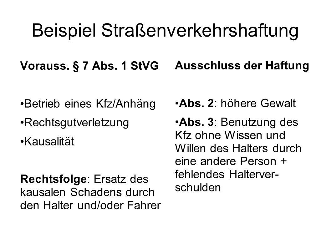Beispiel Straßenverkehrshaftung Vorauss. § 7 Abs. 1 StVG Betrieb eines Kfz/Anhäng Rechtsgutverletzung Kausalität Rechtsfolge: Ersatz des kausalen Scha