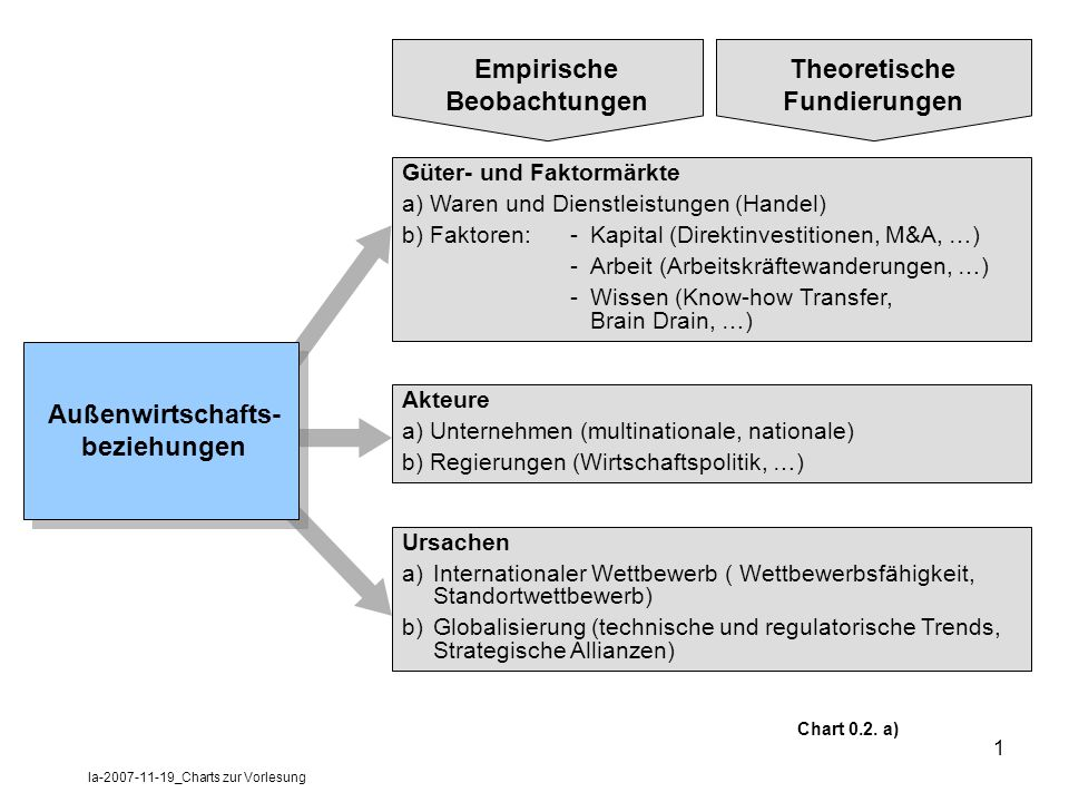 la-2007-11-19_Charts zur Vorlesung 1 Außenwirtschafts- beziehungen Güter- und Faktormärkte a) Waren und Dienstleistungen (Handel) b) Faktoren: -Kapita