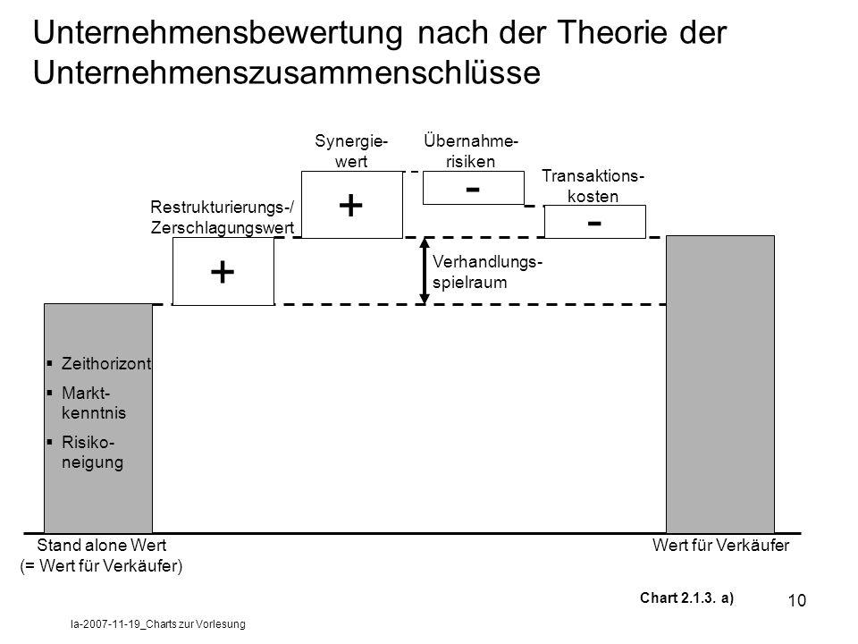 la-2007-11-19_Charts zur Vorlesung 10 Unternehmensbewertung nach der Theorie der Unternehmenszusammenschlüsse Stand alone Wert (= Wert für Verkäufer)
