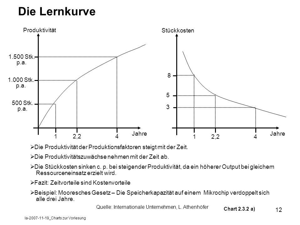 la-2007-11-19_Charts zur Vorlesung 12 Die Lernkurve Produktivität Jahre 12,24 500 Stk. p.a. 1.000 Stk. p.a. 1.500 Stk. p.a. Stückkosten 12,24 3 5 8 Di