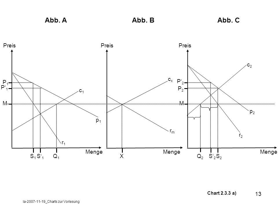 la-2007-11-19_Charts zur Vorlesung 13 Preis Menge S1S1 Q1Q1 M P1P1 P1P1 Chart 2.3.3 a) r1r1 c1c1 p1p1 S1S1 Preis X Menge cxcx rmrm Preis S2S2 Q2Q2 r2r2 c2c2 S2S2 M P2P2 P2P2 p2p2 Menge Abb.