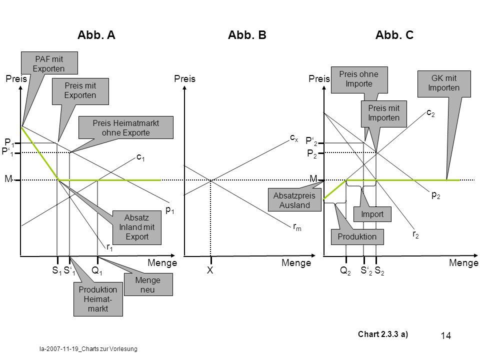 la-2007-11-19_Charts zur Vorlesung 14 Preis Menge S1S1 Q1Q1 M P1P1 P1P1 Chart 2.3.3 a) r1r1 c1c1 p1p1 Preis mit Exporten Preis Heimatmarkt ohne Export
