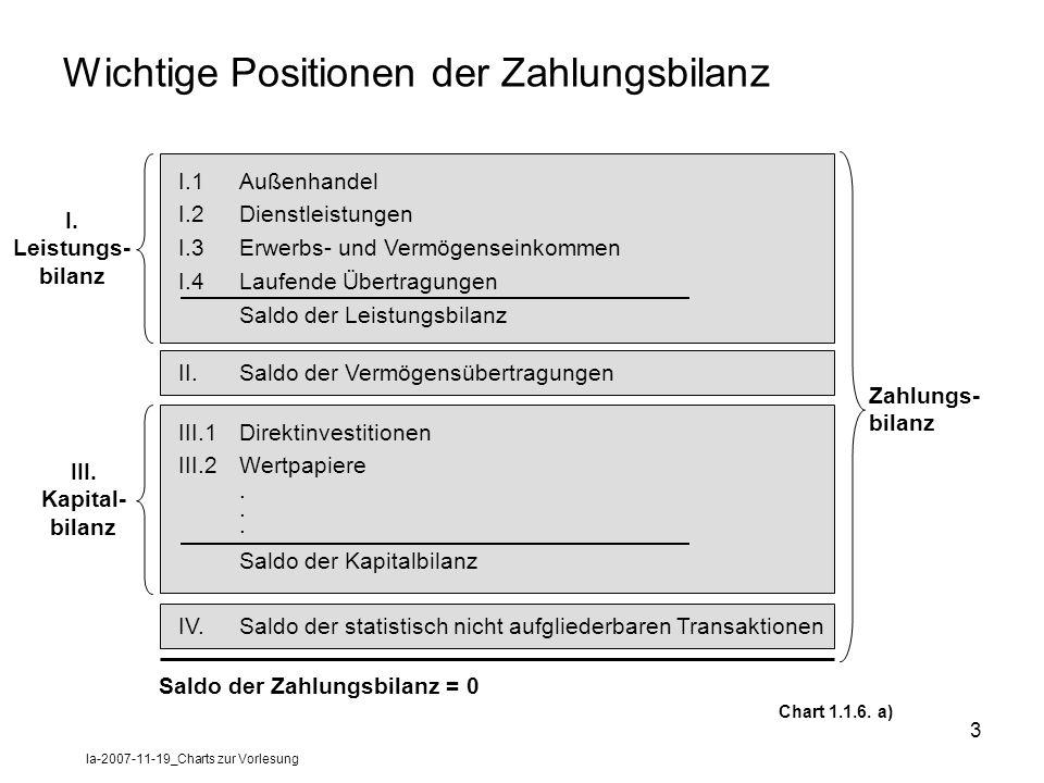 la-2007-11-19_Charts zur Vorlesung 3 Wichtige Positionen der Zahlungsbilanz I.1Außenhandel I.2Dienstleistungen I.3Erwerbs- und Vermögenseinkommen I.4L