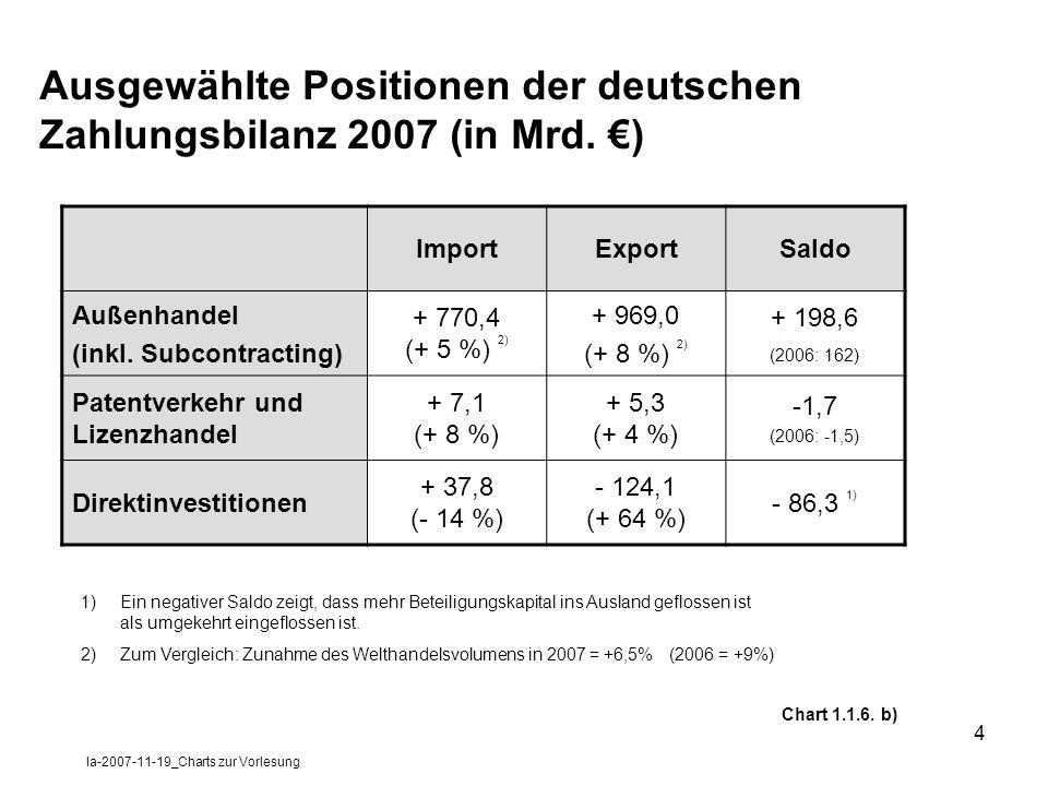 la-2007-11-19_Charts zur Vorlesung 4 Ausgewählte Positionen der deutschen Zahlungsbilanz 2007 (in Mrd. ) ImportExportSaldo Außenhandel (inkl. Subcontr