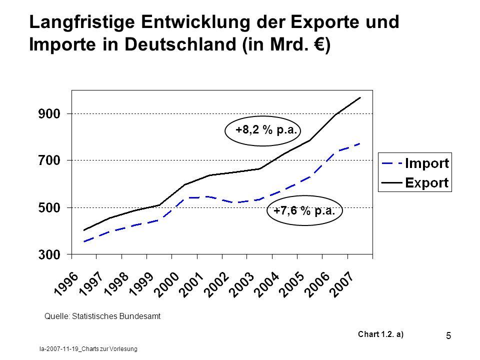 la-2007-11-19_Charts zur Vorlesung 5 Langfristige Entwicklung der Exporte und Importe in Deutschland (in Mrd. ) Chart 1.2. a) +8,2 % p.a. +7,6 % p.a.