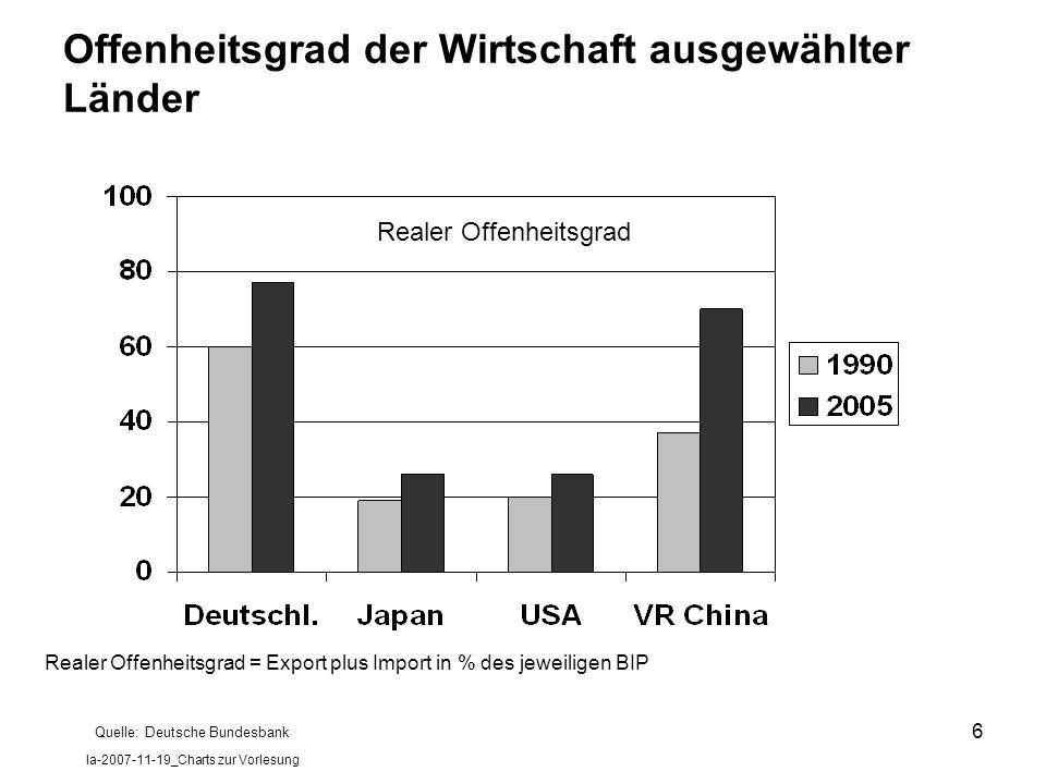 la-2007-11-19_Charts zur Vorlesung 6 Offenheitsgrad der Wirtschaft ausgewählter Länder Realer Offenheitsgrad Realer Offenheitsgrad = Export plus Impor