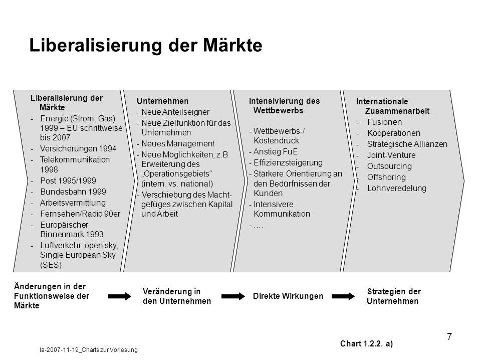 la-2007-11-19_Charts zur Vorlesung 7 Liberalisierung der Märkte -Energie (Strom, Gas) 1999 – EU schrittweise bis 2007 -Versicherungen 1994 -Telekommun