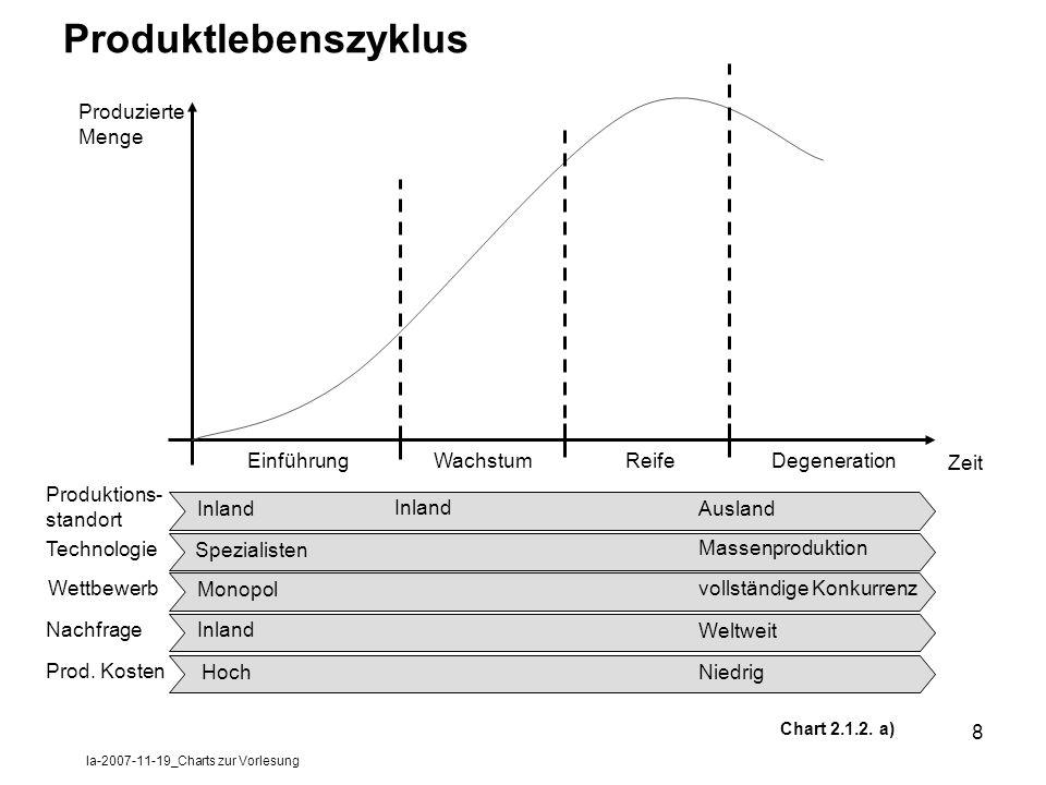 la-2007-11-19_Charts zur Vorlesung 8 Produktlebenszyklus Produzierte Menge Zeit EinführungReifeWachstumDegeneration Inland Spezialisten Monopol Inland