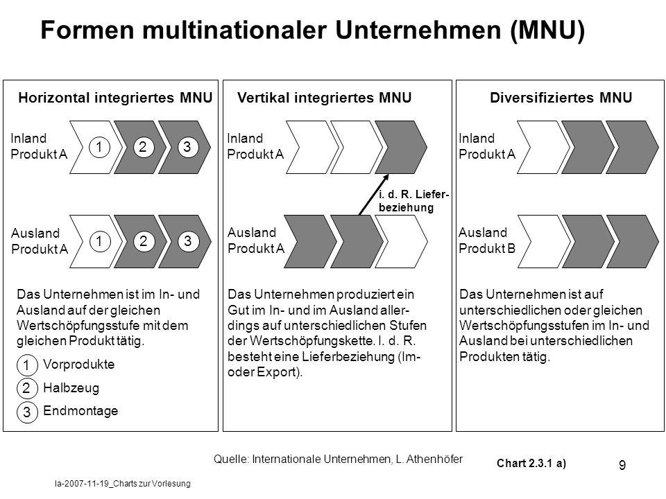 la-2007-11-19_Charts zur Vorlesung 9 Formen multinationaler Unternehmen (MNU) Chart 2.3.1 a) 123 Inland Produkt A Horizontal integriertes MNUVertikal