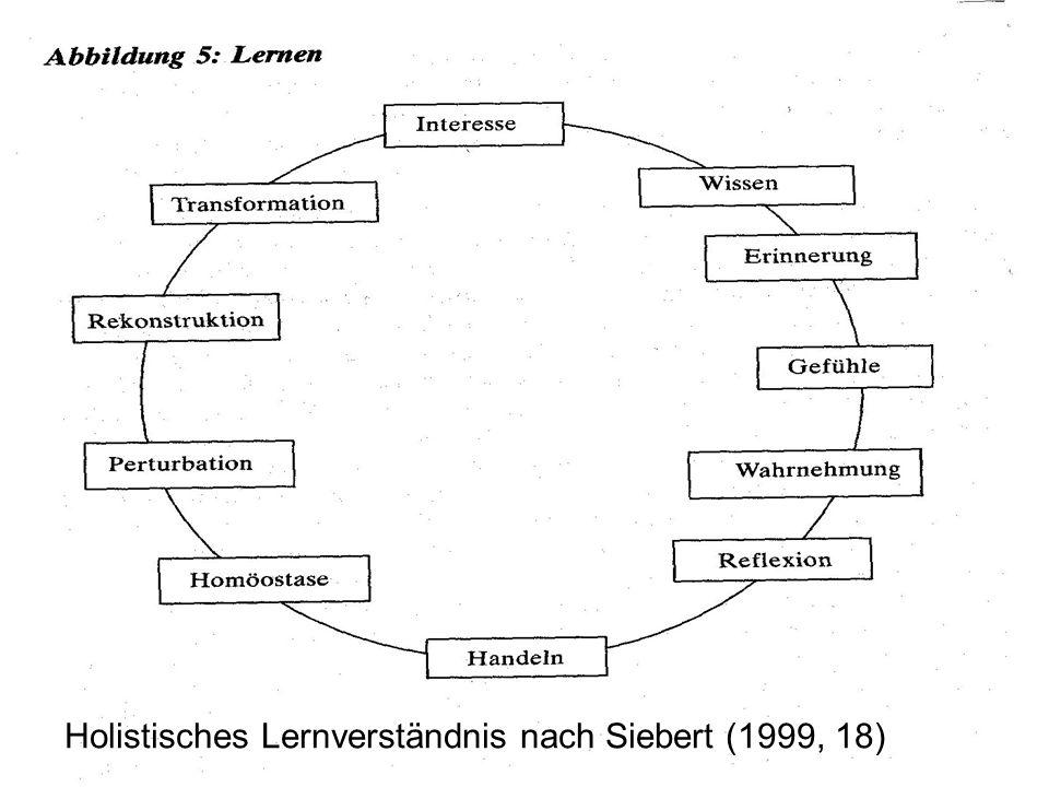 Marc Willmann Holistisches Lernverständnis Holistisches Lernverständnis nach Siebert (1999, 18)