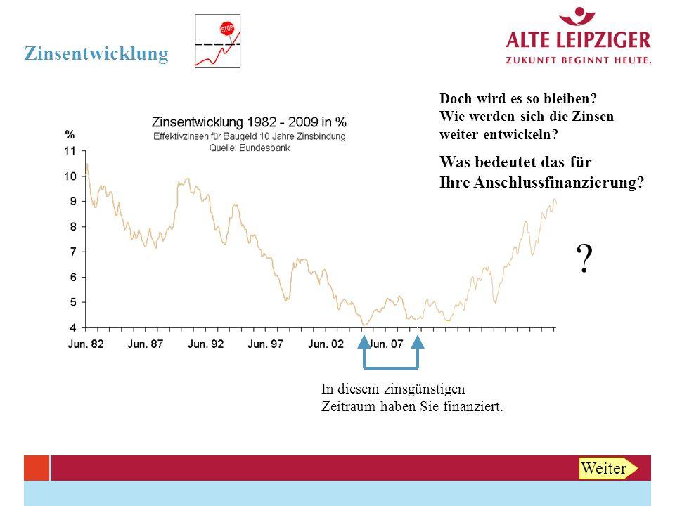 Zinsentwicklung So wirken sich steigende Zinsen aus: * Beispiel-Ausgangsfinanzierung: 150.000 Euro Annuitätendarlehen, 4 % nom., 1 % Tilgung, 10 Jahre Zinsbindung, Restschuld nach 10 Jahren: 131.593 Euro Neuer Zinssatz mtl.