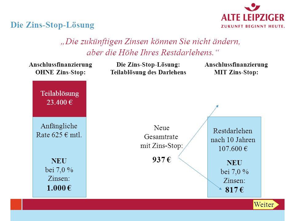 Die Zins-Stop-Lösung Vorteil 1: Monatliche Rate ohne Zins-Stop: 1.000 Euro Monatliche Raten mit Zins-Stop: 937 Euro Nach 12 Jahren sinkt die Rate auf: 817 Euro Gesamtkosten für das Restdarlehen ohne Zins-Stop: 249.000 Euro Gesamtkosten für das Restdarlehen inkl.