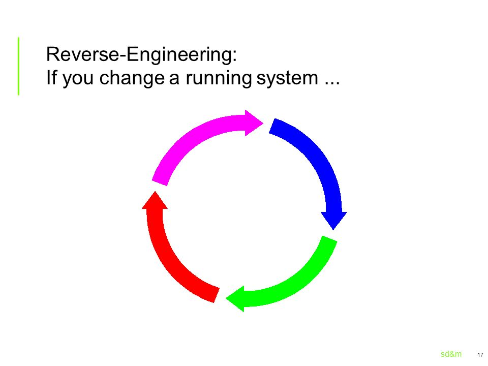 sd&m 17 Reverse-Engineering: If you change a running system...