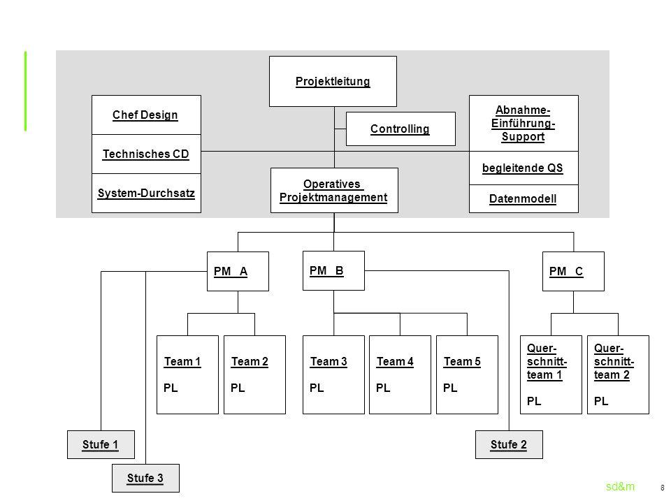 sd&m 8 Stufe 2 Projektleitung Controlling Technisches CD Chef Design Datenmodell begleitende QS System-Durchsatz Operatives Projektmanagement Abnahme-