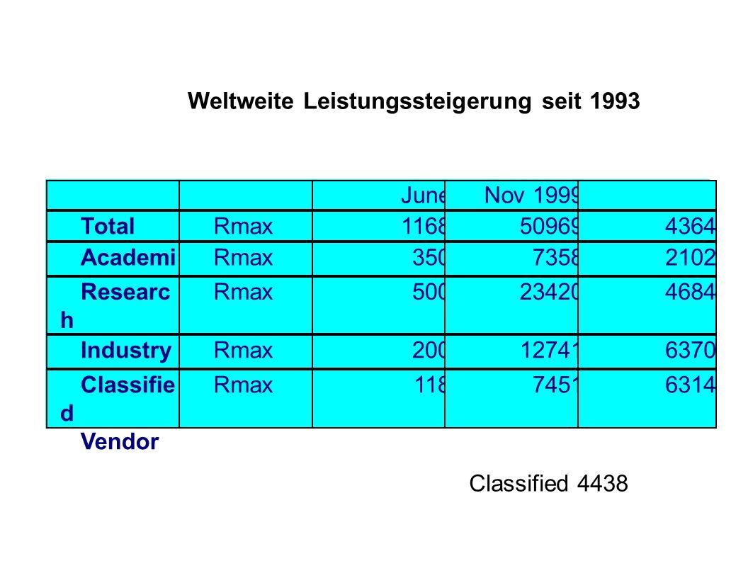 Weltweite Leistungssteigerung seit 1993 June 1993 Nov 1999 % TotalRmax1168509694364 Academi a Rmax35073582102 Researc h Rmax500234204684 IndustryRmax2