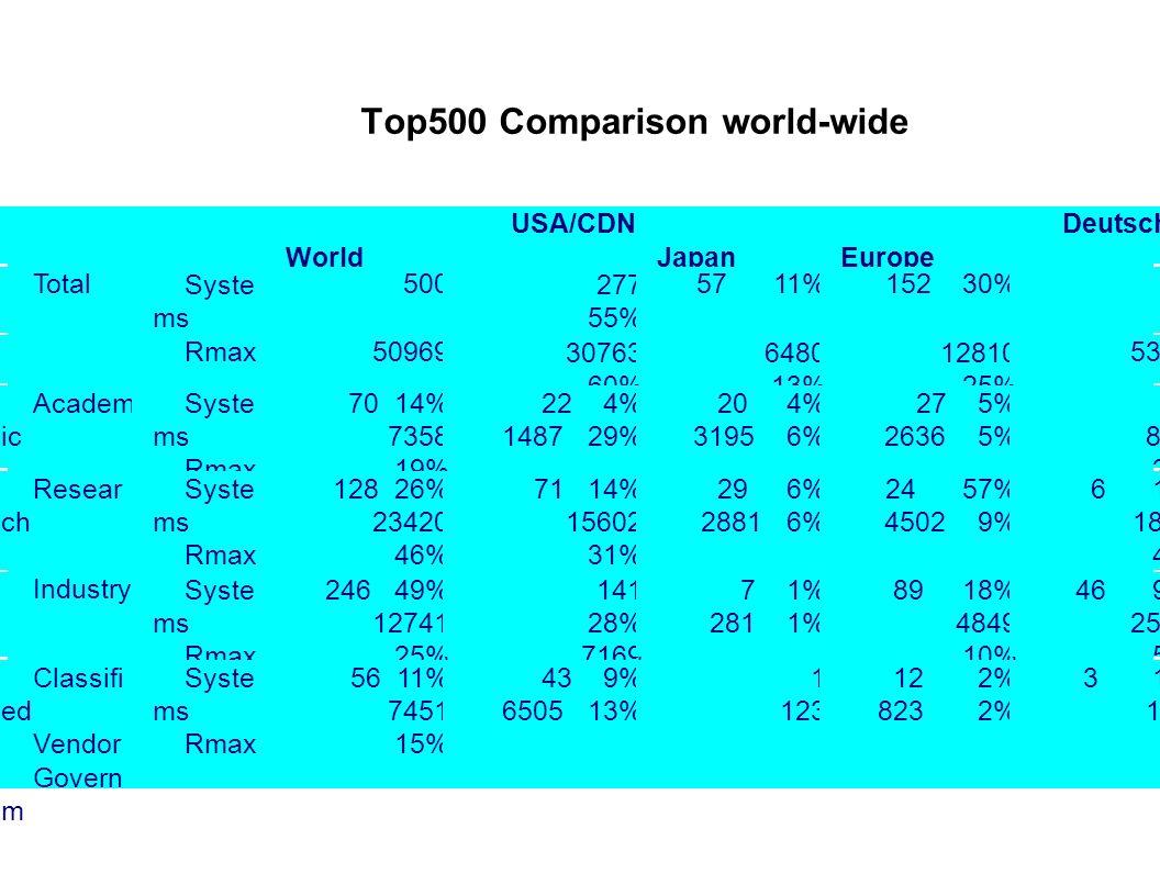 Top500 Comparison world-wide World USA/CDN Japan Europe Deutschl. TotalSyste ms 500 277 55% 57 11%152 30%64 Rmax5096930763 60% 6480 13% 12810 25% 5363