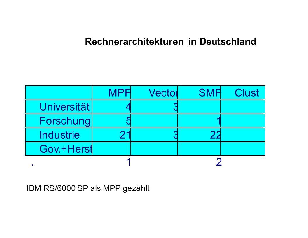 Rechnerarchitekturen in Deutschland MPPVectorSMPClust er Universität43 3 Forschung5 1 Industrie21322 Gov.+Herst. 1 2 IBM RS/6000 SP als MPP gezählt