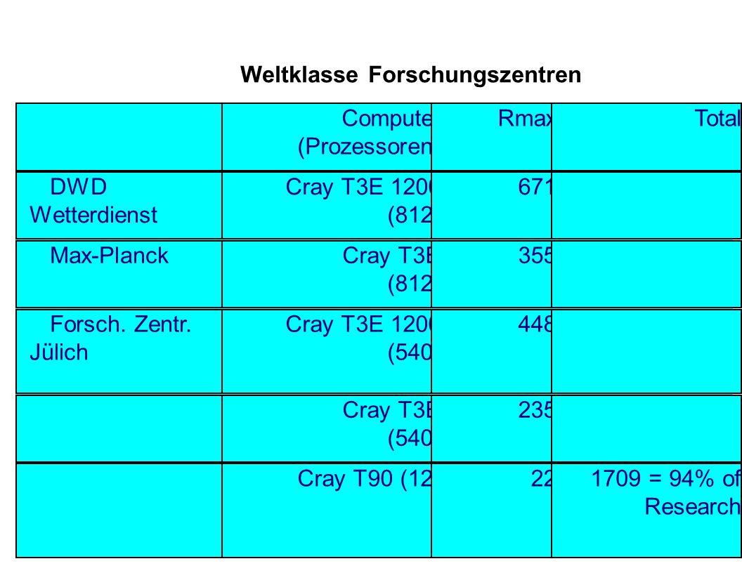 Weltklasse Forschungszentren Computer (Prozessoren) RmaxTotal DWD Wetterdienst Cray T3E 1200 (812) 671 Max-PlanckCray T3E (812) 355 Forsch. Zentr. Jül