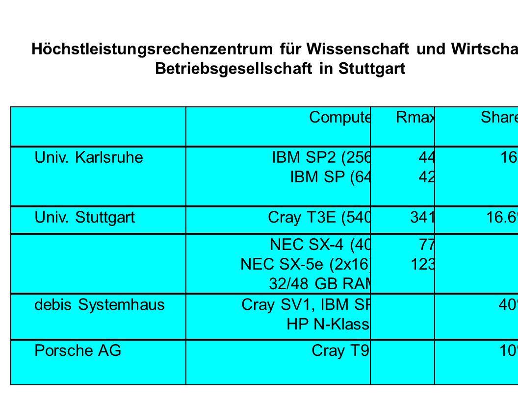 Höchstleistungsrechenzentrum für Wissenschaft und Wirtschaft Betriebsgesellschaft in Stuttgart ComputerRmaxShares Univ. KarlsruheIBM SP2 (256) IBM SP