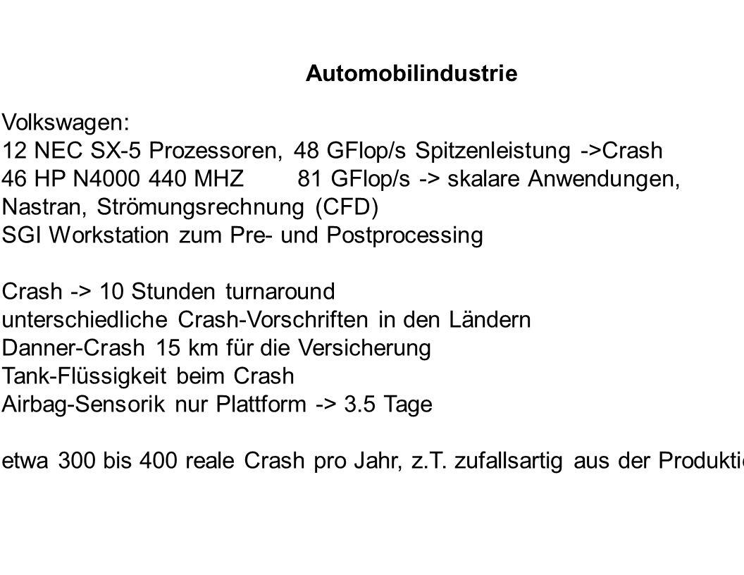 Automobilindustrie Volkswagen: 12 NEC SX-5 Prozessoren, 48 GFlop/s Spitzenleistung ->Crash 46 HP N4000 440 MHZ 81 GFlop/s -> skalare Anwendungen, Nast