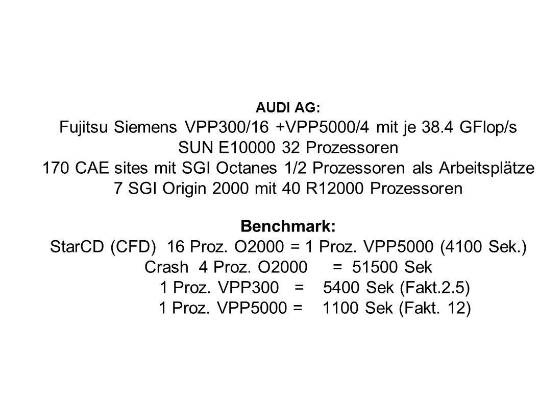 AUDI AG: Fujitsu Siemens VPP300/16 +VPP5000/4 mit je 38.4 GFlop/s SUN E10000 32 Prozessoren 170 CAE sites mit SGI Octanes 1/2 Prozessoren als Arbeitsp