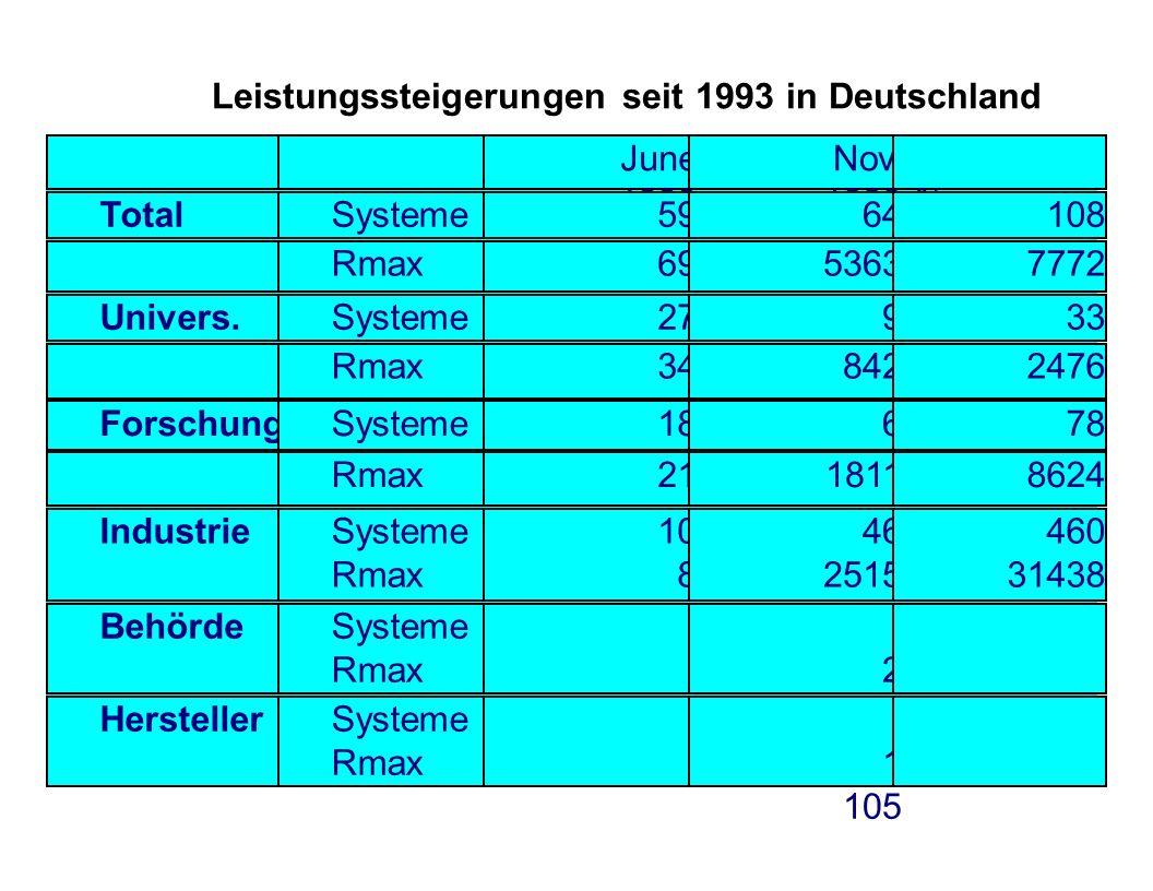 Leistungssteigerungen seit 1993 in Deutschland June 1993 Nov. 1999 % TotalSysteme5964108 Rmax6953637772 Univers.Systeme27933 Rmax348422476 ForschungSy