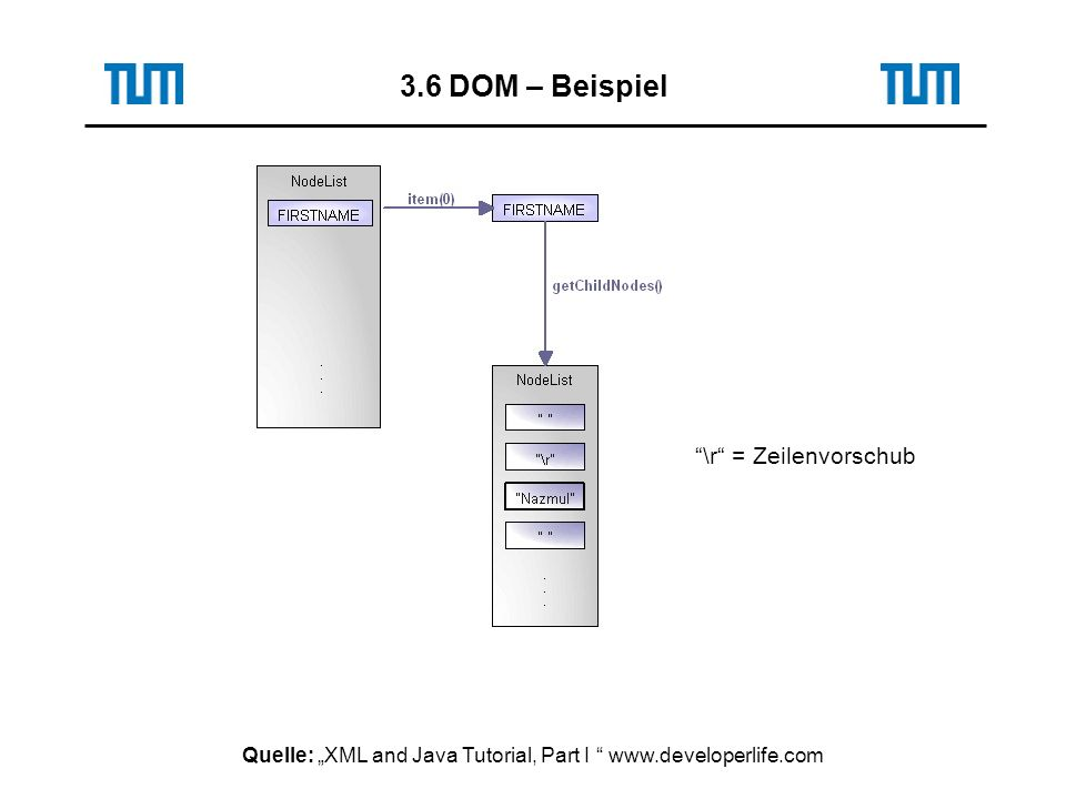 Quelle: XML and Java Tutorial, Part I www.developerlife.com 3.6 DOM – Beispiel \r = Zeilenvorschub