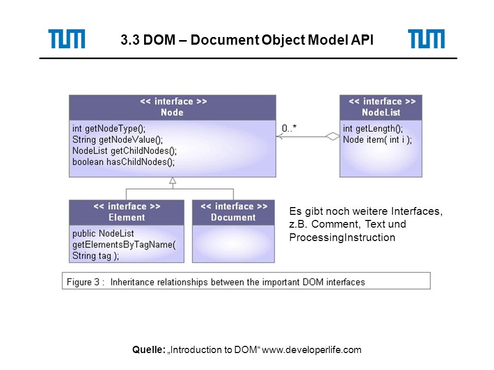Quelle: Introduction to DOM www.developerlife.com 3.3 DOM – Document Object Model API Es gibt noch weitere Interfaces, z.B.