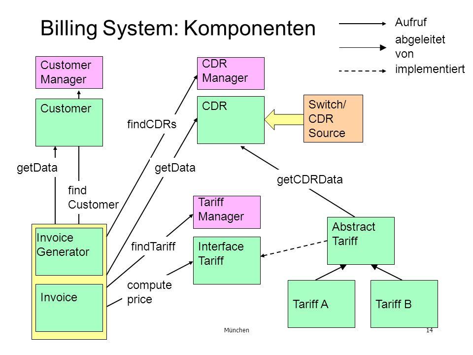 Februar 2001München14 Billing System: Komponenten Customer Interface Tariff CDR Tariff BTariff A Invoice Generator Invoice Customer Manager CDR Manage