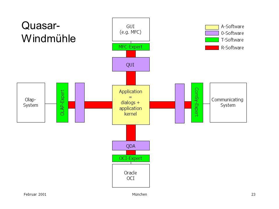 Februar 2001München23 Application = dialogs + application kernel Quasar- Windmühle GUI (e.g. MFC) Communicating System Olap- System Oracle OCI MFC-Exp