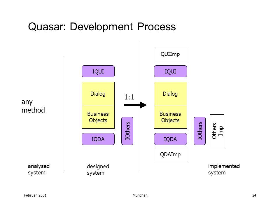 Februar 2001München24 Quasar: Development Process Dialog Business Objects IQUI IQDA IOthers Dialog Business Objects IQUI IQDA IOthers QUIImp QDAImp Ot