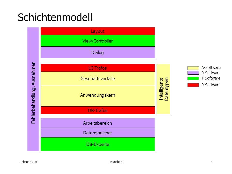 Februar 2001München8 Schichtenmodell Anwendungskern Arbeitsbereich Datenspeicher UI-Trafos DB-Trafos Fehlerbehandlung, Ausnahmen Geschäftsvorfälle Layout View/Controller Dialog DB-Experte T-Software 0-Software R-Software A-Software Intelligente Datentypen