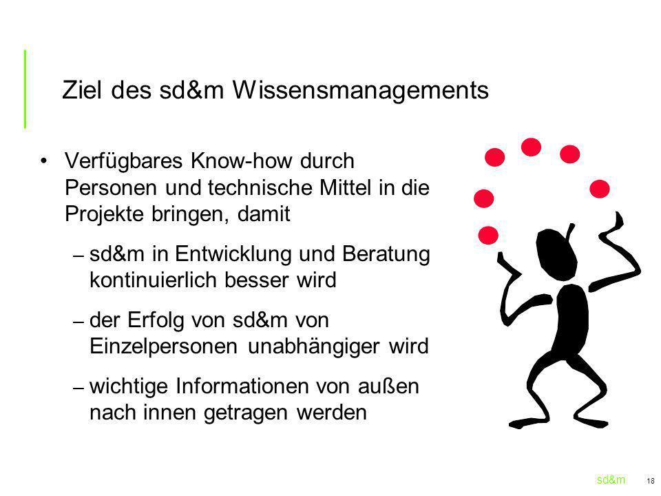 sd&m 18 Ziel des sd&m Wissensmanagements Verfügbares Know-how durch Personen und technische Mittel in die Projekte bringen, damit – sd&m in Entwicklun