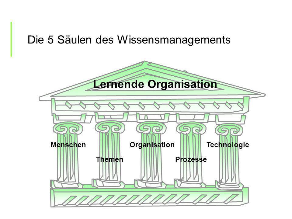 Lernende Organisation Die 5 Säulen des Wissensmanagements MenschenOrganisation ThemenProzesse Technologie