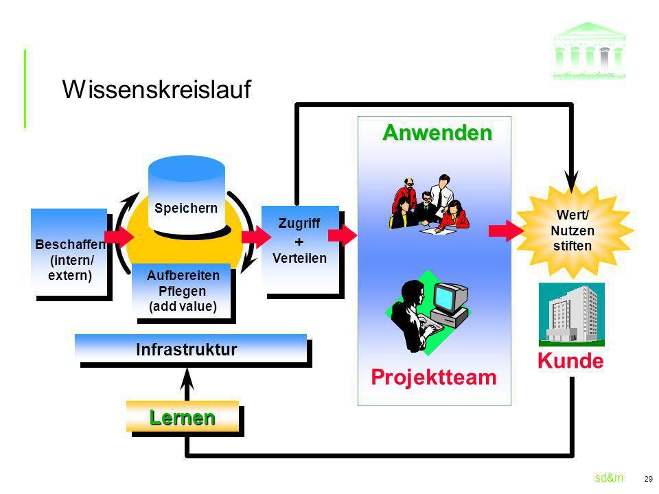 sd&m 29 Wert/ Nutzen stiften Anwenden Infrastruktur LernenLernen Aufbereiten Pflegen (add value) Kunde Beschaffen (intern/ extern) Speichern Zugriff + Verteilen Wissenskreislauf Projektteam