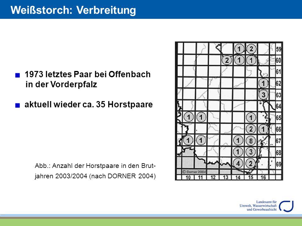 Weißstorch: Verbreitung 1973 letztes Paar bei Offenbach in der Vorderpfalz aktuell wieder ca. 35 Horstpaare Abb.: Anzahl der Horstpaare in den Brut- j