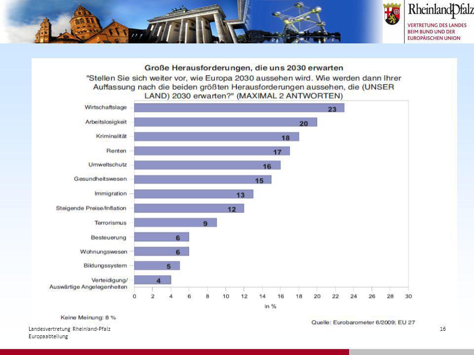 16Landesvertretung Rheinland-Pfalz Europaabteilung