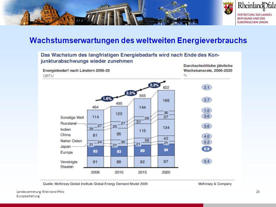 Wachstumserwartungen des weltweiten Energieverbrauchs 23Landesvertretung Rheinland-Pfalz Europaabteilung