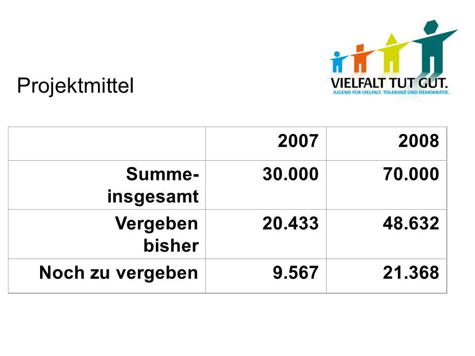 Projektmittel 20072008 Summe- insgesamt 30.00070.000 Vergeben bisher 20.43348.632 Noch zu vergeben9.56721.368