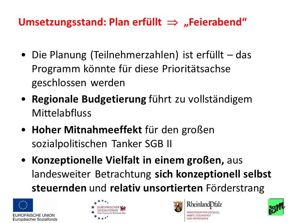 Die Planung (Teilnehmerzahlen) ist erfüllt – das Programm könnte für diese Prioritätsachse geschlossen werden Regionale Budgetierung führt zu vollstän