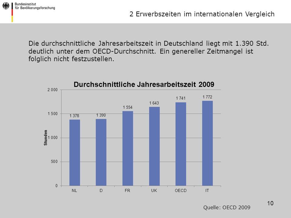 10 Die durchschnittliche Jahresarbeitszeit in Deutschland liegt mit 1.390 Std.