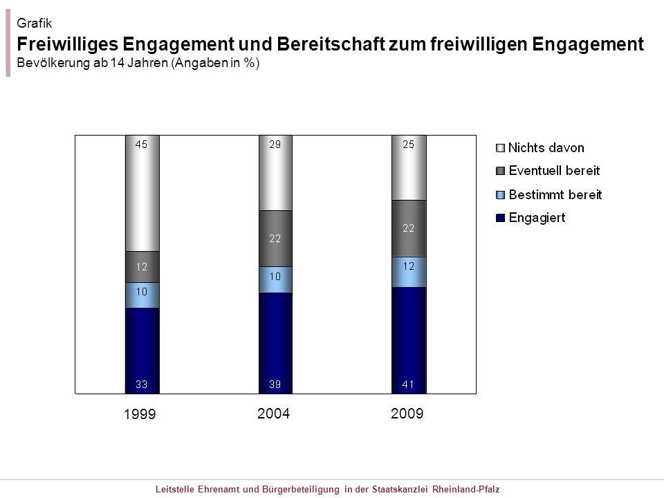 Leitstelle Ehrenamt und Bürgerbeteiligung in der Staatskanzlei Rheinland-Pfalz 1999 2004 2009 Grafik Freiwilliges Engagement und Bereitschaft zum frei